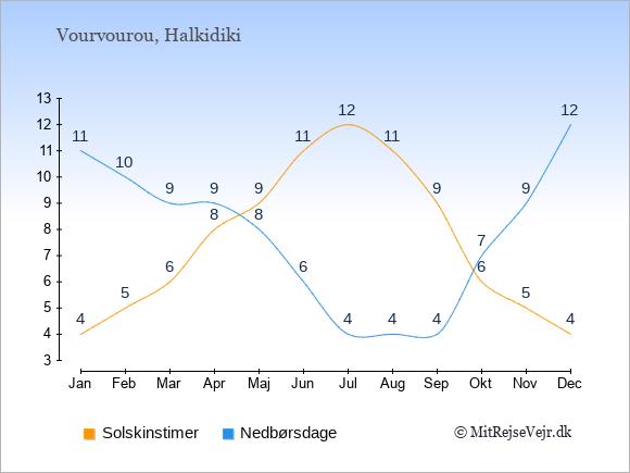 Vejret i Vourvourou illustreret ved antal solskinstimer og nedbørsdage: Januar 4;11. Februar 5;10. Marts 6;9. April 8;9. Maj 9;8. Juni 11;6. Juli 12;4. August 11;4. September 9;4. Oktober 6;7. November 5;9. December 4;12.