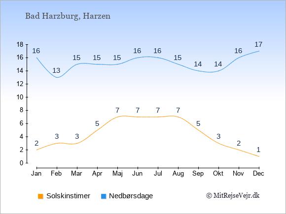 Vejret i Bad Harzburg, solskinstimer og nedbørsdage: Januar:2,16. Februar:3,13. Marts:3,15. April:5,15. Maj:7,15. Juni:7,16. Juli:7,16. August:7,15. September:5,14. Oktober:3,14. November:2,16. December:1,17.