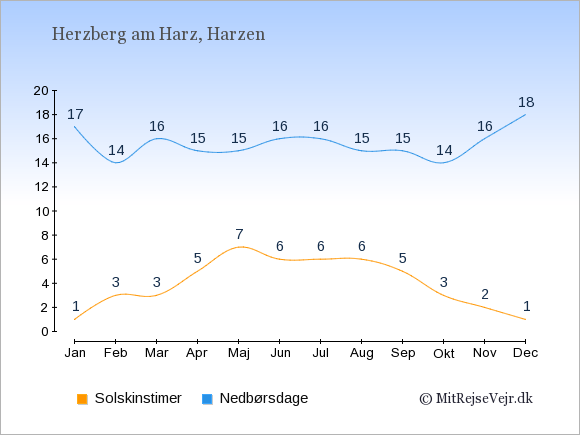 Vejret i Herzberg am Harz, solskinstimer og nedbørsdage: Januar:1,17. Februar:3,14. Marts:3,16. April:5,15. Maj:7,15. Juni:6,16. Juli:6,16. August:6,15. September:5,15. Oktober:3,14. November:2,16. December:1,18.