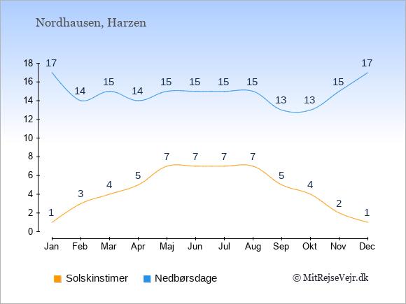 Vejret i Nordhausen illustreret ved antal solskinstimer og nedbørsdage: Januar 1;17. Februar 3;14. Marts 4;15. April 5;14. Maj 7;15. Juni 7;15. Juli 7;15. August 7;15. September 5;13. Oktober 4;13. November 2;15. December 1;17.