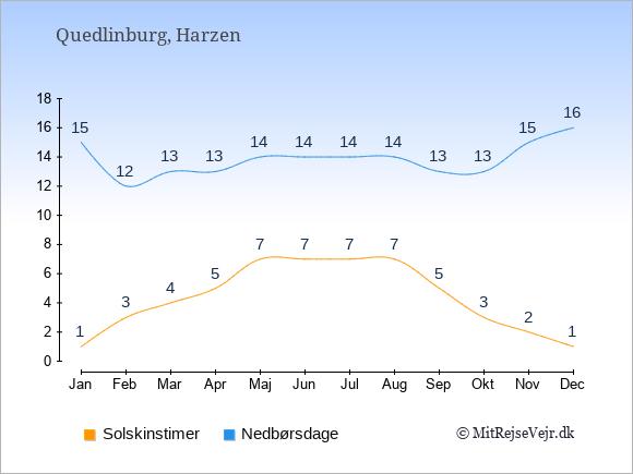 Vejret i Quedlinburg, solskinstimer og nedbørsdage: Januar:1,15. Februar:3,12. Marts:4,13. April:5,13. Maj:7,14. Juni:7,14. Juli:7,14. August:7,14. September:5,13. Oktober:3,13. November:2,15. December:1,16.