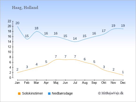Vejret i Holland illustreret ved antal solskinstimer og nedbørsdage: Januar 2;20. Februar 3;15. Marts 4;18. April 5;16. Maj 7;16. Juni 7;15. Juli 7;14. August 6;15. September 5;16. Oktober 3;17. November 2;19. December 1;19.