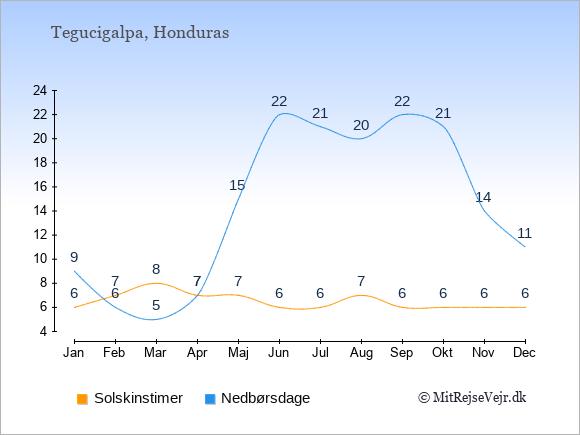 Vejret i Honduras illustreret ved antal solskinstimer og nedbørsdage: Januar 6,9. Februar 7,6. Marts 8,5. April 7,7. Maj 7,15. Juni 6,22. Juli 6,21. August 7,20. September 6,22. Oktober 6,21. November 6,14. December 6,11.