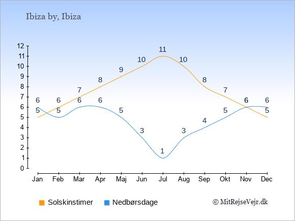 Vejret i Ibiza by, solskinstimer og nedbørsdage: Januar:5,6. Februar:6,5. Marts:7,6. April:8,6. Maj:9,5. Juni:10,3. Juli:11,1. August:10,3. September:8,4. Oktober:7,5. November:6,6. December:5,6.