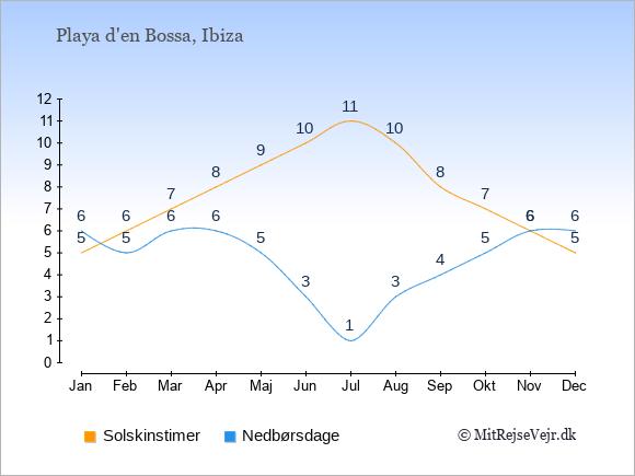 Vejret i Playa d'en Bossa illustreret ved antal solskinstimer og nedbørsdage: Januar 5;6. Februar 6;5. Marts 7;6. April 8;6. Maj 9;5. Juni 10;3. Juli 11;1. August 10;3. September 8;4. Oktober 7;5. November 6;6. December 5;6.
