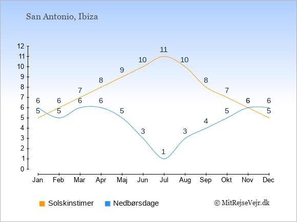 Vejret i San Antonio illustreret ved antal solskinstimer og nedbørsdage: Januar 5;6. Februar 6;5. Marts 7;6. April 8;6. Maj 9;5. Juni 10;3. Juli 11;1. August 10;3. September 8;4. Oktober 7;5. November 6;6. December 5;6.