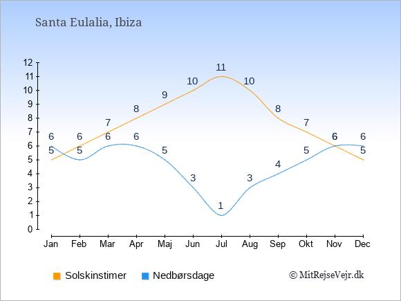 Vejret i Santa Eulalia, solskinstimer og nedbørsdage: Januar:5,6. Februar:6,5. Marts:7,6. April:8,6. Maj:9,5. Juni:10,3. Juli:11,1. August:10,3. September:8,4. Oktober:7,5. November:6,6. December:5,6.