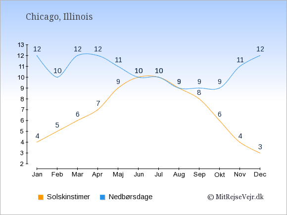 Vejret i Chicago illustreret ved antal solskinstimer og nedbørsdage: Januar 4;12. Februar 5;10. Marts 6;12. April 7;12. Maj 9;11. Juni 10;10. Juli 10;10. August 9;9. September 8;9. Oktober 6;9. November 4;11. December 3;12.