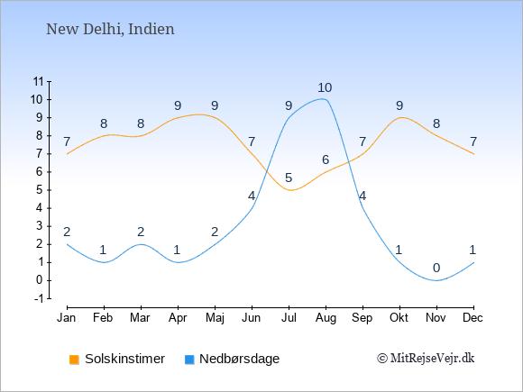 Vejret i Indien illustreret ved antal solskinstimer og nedbørsdage: Januar 7;2. Februar 8;1. Marts 8;2. April 9;1. Maj 9;2. Juni 7;4. Juli 5;9. August 6;10. September 7;4. Oktober 9;1. November 8;0. December 7;1.
