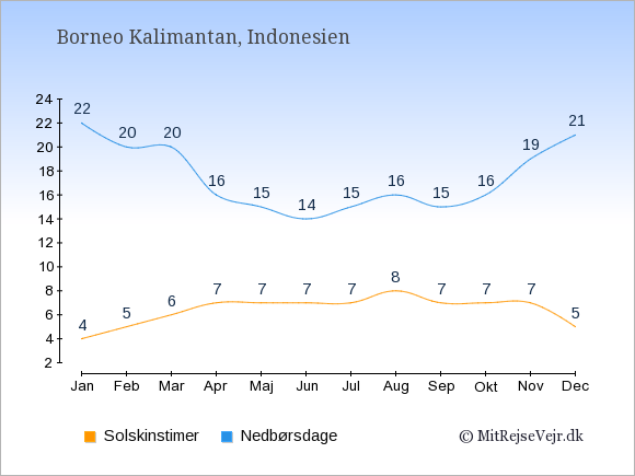 Vejret på Borneo Kalimantan, solskinstimer og nedbørsdage: Januar:4,22. Februar:5,20. Marts:6,20. April:7,16. Maj:7,15. Juni:7,14. Juli:7,15. August:8,16. September:7,15. Oktober:7,16. November:7,19. December:5,21.