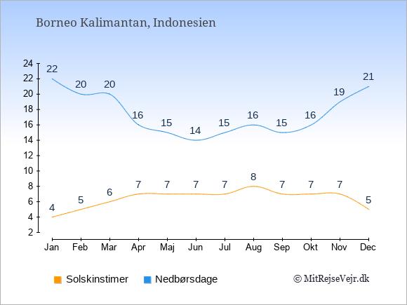 Vejret på Borneo Kalimantan illustreret ved antal solskinstimer og nedbørsdage: Januar 4;22. Februar 5;20. Marts 6;20. April 7;16. Maj 7;15. Juni 7;14. Juli 7;15. August 8;16. September 7;15. Oktober 7;16. November 7;19. December 5;21.