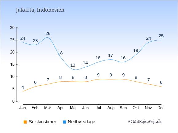Vejret i Indonesien illustreret ved antal solskinstimer og nedbørsdage: Januar 4;24. Februar 6;23. Marts 7;26. April 8;18. Maj 8;13. Juni 8;14. Juli 9;16. August 9;17. September 9;16. Oktober 8;19. November 7;24. December 6;25.