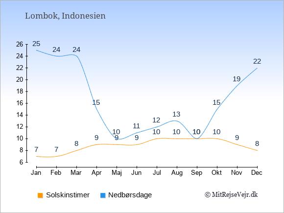 Vejret på Lombok, solskinstimer og nedbørsdage: Januar:7,25. Februar:7,24. Marts:8,24. April:9,15. Maj:9,10. Juni:9,11. Juli:10,12. August:10,13. September:10,10. Oktober:10,15. November:9,19. December:8,22.