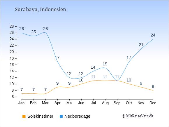 Vejret i Surabaya, solskinstimer og nedbørsdage: Januar:7,26. Februar:7,25. Marts:7,26. April:9,17. Maj:9,12. Juni:10,12. Juli:11,14. August:11,15. September:11,11. Oktober:10,17. November:9,21. December:8,24.