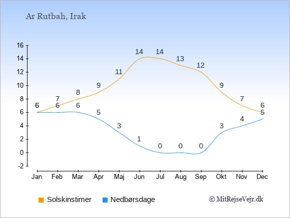 Vejret i Ar Rutbah illustreret ved antal solskinstimer og nedbørsdage: Januar 6;6. Februar 7;6. Marts 8;6. April 9;5. Maj 11;3. Juni 14;1. Juli 14;0. August 13;0. September 12;0. Oktober 9;3. November 7;4. December 6;5.