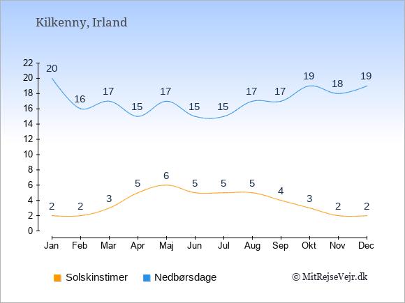 Vejret i Kilkenny illustreret ved antal solskinstimer og nedbørsdage: Januar 2,20. Februar 2,16. Marts 3,17. April 5,15. Maj 6,17. Juni 5,15. Juli 5,15. August 5,17. September 4,17. Oktober 3,19. November 2,18. December 2,19.