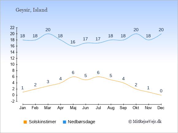 Vejret i Geysir, solskinstimer og nedbørsdage: Januar 1;18. Februar 2;18. Marts 3;20. April 4;18. Maj 6;16. Juni 5;17. Juli 6;17. August 5;18. September 4;18. Oktober 2;20. November 1;18. December 0;20.