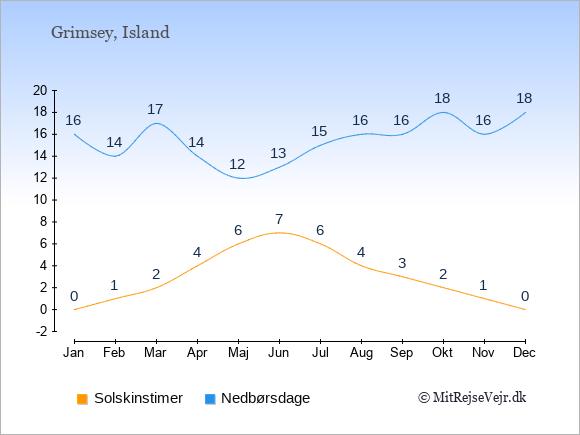 Vejret på Grimsey illustreret ved antal solskinstimer og nedbørsdage: Januar 0;16. Februar 1;14. Marts 2;17. April 4;14. Maj 6;12. Juni 7;13. Juli 6;15. August 4;16. September 3;16. Oktober 2;18. November 1;16. December 0;18.