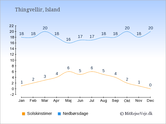 Vejret i Thingvellir illustreret ved antal solskinstimer og nedbørsdage: Januar 1;18. Februar 2;18. Marts 3;20. April 4;18. Maj 6;16. Juni 5;17. Juli 6;17. August 5;18. September 4;18. Oktober 2;20. November 1;18. December 0;20.