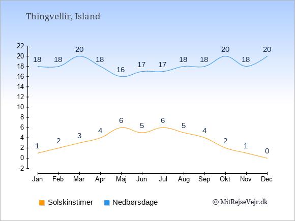 Vejret i Thingvellir illustreret ved antal solskinstimer og nedbørsdage: Januar 1;18. Februar 2;18. Marts 3;20. April 4;18. Maj 6;16. Juni 5;17. Juli 6;17. August 5;18. September 4;18. Oktober 2;20. November 1;18. December 0;20.
