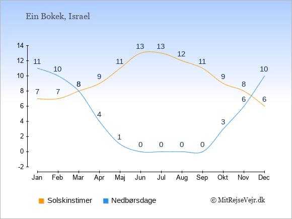Vejret i Ein Bokek illustreret ved antal solskinstimer og nedbørsdage: Januar 7;11. Februar 7;10. Marts 8;8. April 9;4. Maj 11;1. Juni 13;0. Juli 13;0. August 12;0. September 11;0. Oktober 9;3. November 8;6. December 6;10.