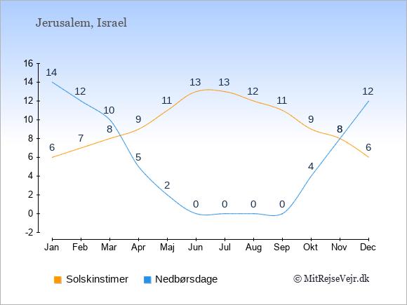 Vejret i Israel illustreret ved antal solskinstimer og nedbørsdage: Januar 6,14. Februar 7,12. Marts 8,10. April 9,5. Maj 11,2. Juni 13,0. Juli 13,0. August 12,0. September 11,0. Oktober 9,4. November 8,8. December 6,12.