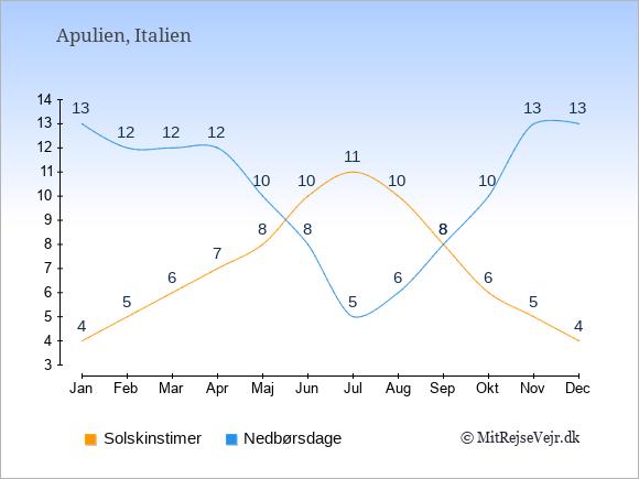 Vejret i Apulien illustreret ved antal solskinstimer og nedbørsdage: Januar 4;13. Februar 5;12. Marts 6;12. April 7;12. Maj 8;10. Juni 10;8. Juli 11;5. August 10;6. September 8;8. Oktober 6;10. November 5;13. December 4;13.