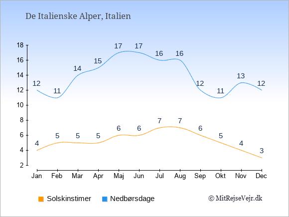 Vejret i De Italienske Alper illustreret ved antal solskinstimer og nedbørsdage: Januar 4;12. Februar 5;11. Marts 5;14. April 5;15. Maj 6;17. Juni 6;17. Juli 7;16. August 7;16. September 6;12. Oktober 5;11. November 4;13. December 3;12.