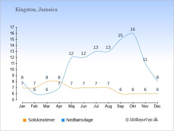 Vejret på Jamaica illustreret ved antal solskinstimer og nedbørsdage: Januar 7;8. Februar 7;6. Marts 8;6. April 8;7. Maj 7;12. Juni 7;12. Juli 7;13. August 7;13. September 6;15. Oktober 6;16. November 6;11. December 6;8.