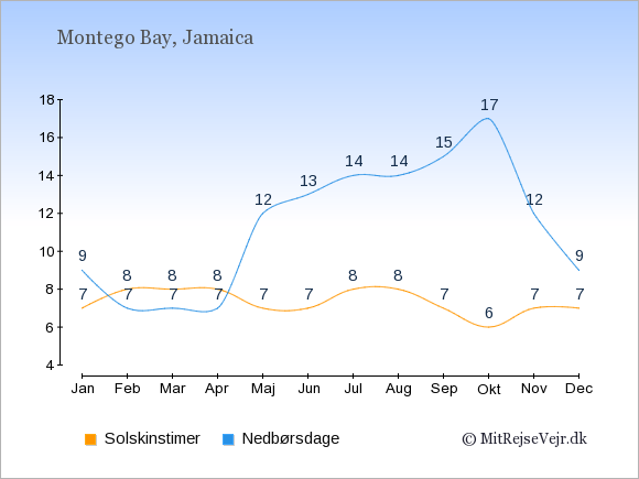 Vejret i Montego Bay illustreret ved antal solskinstimer og nedbørsdage: Januar 7;9. Februar 8;7. Marts 8;7. April 8;7. Maj 7;12. Juni 7;13. Juli 8;14. August 8;14. September 7;15. Oktober 6;17. November 7;12. December 7;9.