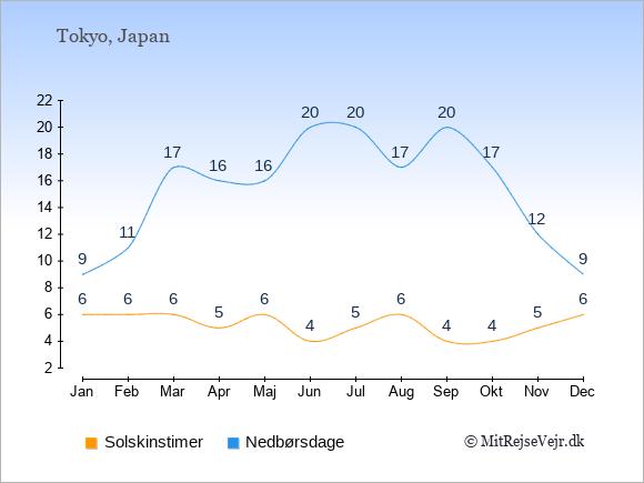 Vejret i Japan illustreret ved antal solskinstimer og nedbørsdage: Januar 6,9. Februar 6,11. Marts 6,17. April 5,16. Maj 6,16. Juni 4,20. Juli 5,20. August 6,17. September 4,20. Oktober 4,17. November 5,12. December 6,9.
