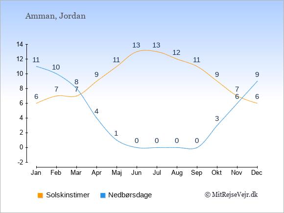 Vejret i Jordan illustreret ved antal solskinstimer og nedbørsdage: Januar 6;11. Februar 7;10. Marts 7;8. April 9;4. Maj 11;1. Juni 13;0. Juli 13;0. August 12;0. September 11;0. Oktober 9;3. November 7;6. December 6;9.