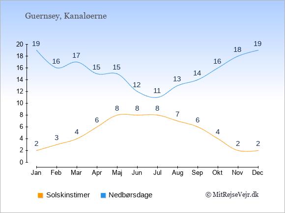 Vejret på Kanaløerne illustreret ved antal solskinstimer og nedbørsdage: Januar 2;19. Februar 3;16. Marts 4;17. April 6;15. Maj 8;15. Juni 8;12. Juli 8;11. August 7;13. September 6;14. Oktober 4;16. November 2;18. December 2;19.