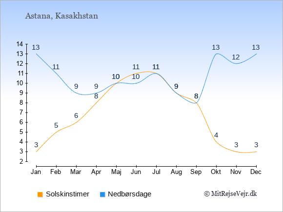 Vejret i Kasakhstan illustreret ved antal solskinstimer og nedbørsdage: Januar 3;13. Februar 5;11. Marts 6;9. April 8;9. Maj 10;10. Juni 11;10. Juli 11;11. August 9;9. September 8;8. Oktober 4;13. November 3;12. December 3;13.