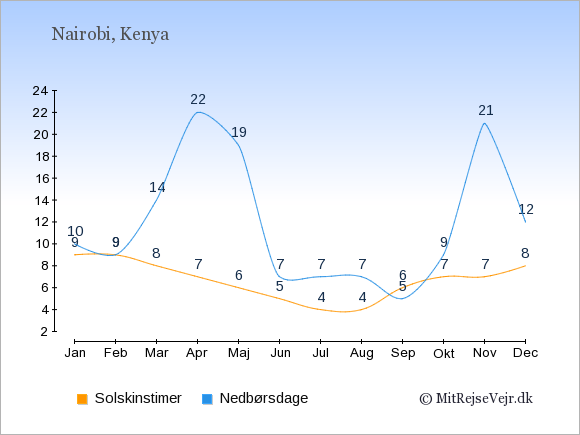 Vejret i Kenya illustreret ved antal solskinstimer og nedbørsdage: Januar 9;10. Februar 9;9. Marts 8;14. April 7;22. Maj 6;19. Juni 5;7. Juli 4;7. August 4;7. September 6;5. Oktober 7;9. November 7;21. December 8;12.