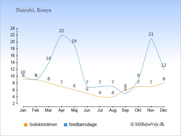 Vejret i Kenya: Solskinstimer og nedbør.