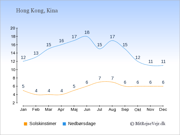 Vejret i Hong Kong illustreret ved antal solskinstimer og nedbørsdage: Januar 5;12. Februar 4;13. Marts 4;15. April 4;16. Maj 5;17. Juni 6;18. Juli 7;15. August 7;17. September 6;15. Oktober 6;12. November 6;11. December 6;11.