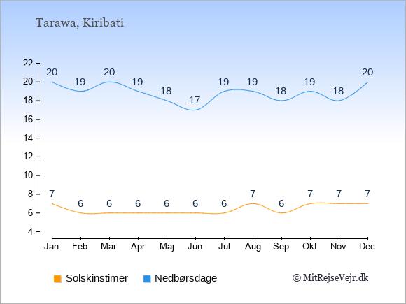 Vejret i Kiribati illustreret ved antal solskinstimer og nedbørsdage: Januar 7,20. Februar 6,19. Marts 6,20. April 6,19. Maj 6,18. Juni 6,17. Juli 6,19. August 7,19. September 6,18. Oktober 7,19. November 7,18. December 7,20.