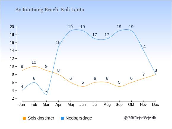 Vejret i Ao Kantiang Beach, solskinstimer og nedbørsdage: Januar:9,4. Februar:10,6. Marts:9,3. April:8,15. Maj:6,19. Juni:5,19. Juli:6,17. August:6,17. September:5,19. Oktober:6,19. November:7,14. December:8,8.