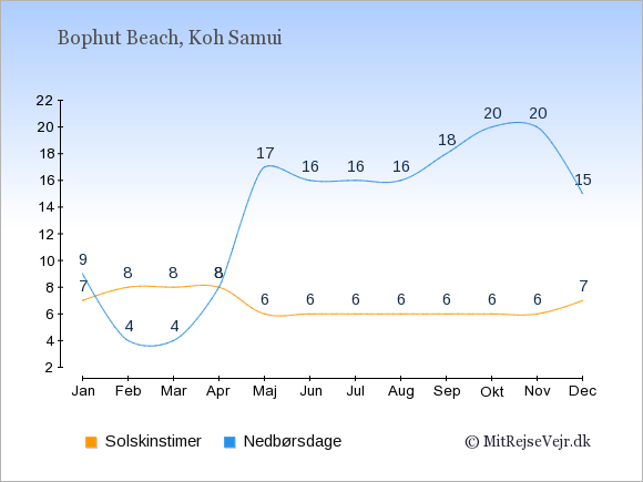 Vejret i Bophut Beach, solskinstimer og nedbørsdage: Januar:7,9. Februar:8,4. Marts:8,4. April:8,8. Maj:6,17. Juni:6,16. Juli:6,16. August:6,16. September:6,18. Oktober:6,20. November:6,20. December:7,15.