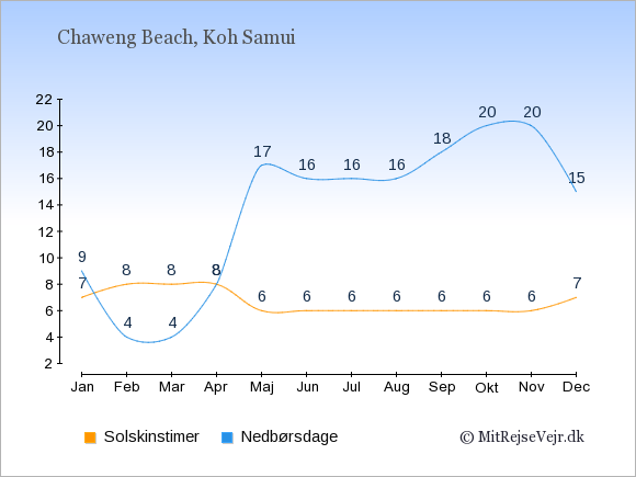 Vejret i Chaweng Beach, solskinstimer og nedbørsdage: Januar:7,9. Februar:8,4. Marts:8,4. April:8,8. Maj:6,17. Juni:6,16. Juli:6,16. August:6,16. September:6,18. Oktober:6,20. November:6,20. December:7,15.