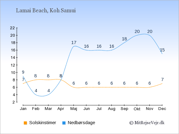 Vejret i Lamai Beach, solskinstimer og nedbørsdage: Januar:7,9. Februar:8,4. Marts:8,4. April:8,8. Maj:6,17. Juni:6,16. Juli:6,16. August:6,16. September:6,18. Oktober:6,20. November:6,20. December:7,15.