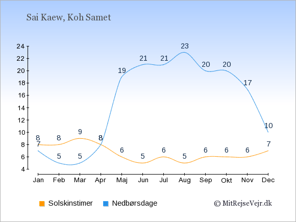 Vejret i Sai Kaew illustreret ved antal solskinstimer og nedbørsdage: Januar 8,7. Februar 8,5. Marts 9,5. April 8,8. Maj 6,19. Juni 5,21. Juli 6,21. August 5,23. September 6,20. Oktober 6,20. November 6,17. December 7,10.