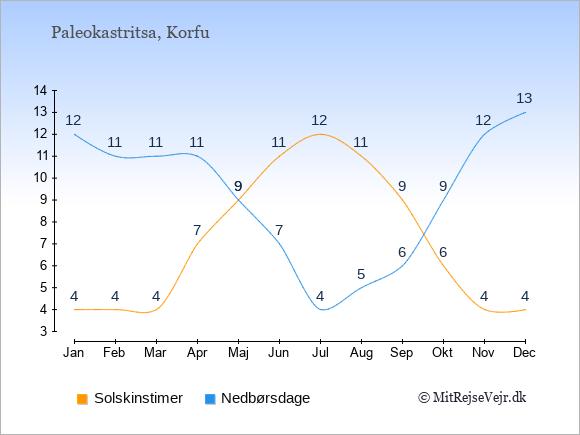 Vejret i Paleokastritsa illustreret ved antal solskinstimer og nedbørsdage: Januar 4;12. Februar 4;11. Marts 4;11. April 7;11. Maj 9;9. Juni 11;7. Juli 12;4. August 11;5. September 9;6. Oktober 6;9. November 4;12. December 4;13.