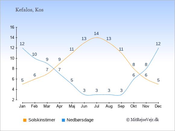 Vejret i Kefalos, solskinstimer og nedbørsdage: Januar:5,12. Februar:6,10. Marts:7,9. April:9,7. Maj:11,5. Juni:13,3. Juli:14,3. August:13,3. September:11,3. Oktober:8,6. November:6,8. December:5,12.