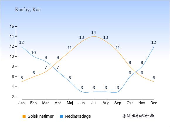 Vejret i Kos by illustreret ved antal solskinstimer og nedbørsdage: Januar 5;12. Februar 6;10. Marts 7;9. April 9;7. Maj 11;5. Juni 13;3. Juli 14;3. August 13;3. September 11;3. Oktober 8;6. November 6;8. December 5;12.