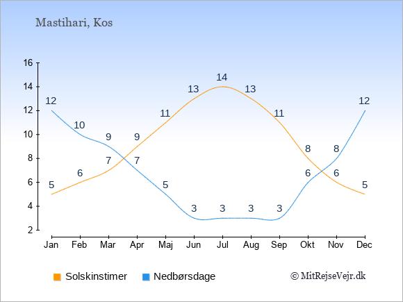 Vejret i Mastihari illustreret ved antal solskinstimer og nedbørsdage: Januar 5;12. Februar 6;10. Marts 7;9. April 9;7. Maj 11;5. Juni 13;3. Juli 14;3. August 13;3. September 11;3. Oktober 8;6. November 6;8. December 5;12.
