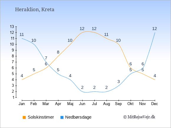 Vejret i  Heraklion illustreret ved antal solskinstimer og nedbørsdage: Januar 4,11. Februar 5,10. Marts 6,7. April 8,5. Maj 10,4. Juni 12,2. Juli 12,2. August 11,2. September 10,3. Oktober 6,5. November 5,6. December 4,12.