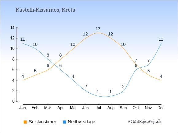Vejret i Kastelli-Kissamos illustreret ved antal solskinstimer og nedbørsdage: Januar 4;11. Februar 5;10. Marts 6;8. April 8;6. Maj 10;4. Juni 12;2. Juli 13;1. August 12;1. September 10;2. Oktober 7;6. November 5;7. December 4;11.