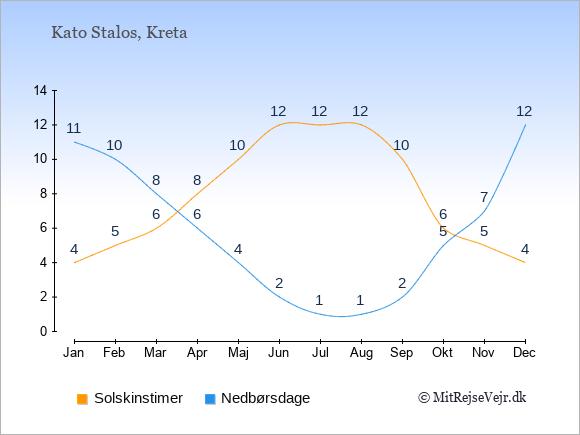 Vejret i Kato Stalos illustreret ved antal solskinstimer og nedbørsdage: Januar 4,11. Februar 5,10. Marts 6,8. April 8,6. Maj 10,4. Juni 12,2. Juli 12,1. August 12,1. September 10,2. Oktober 6,5. November 5,7. December 4,12.
